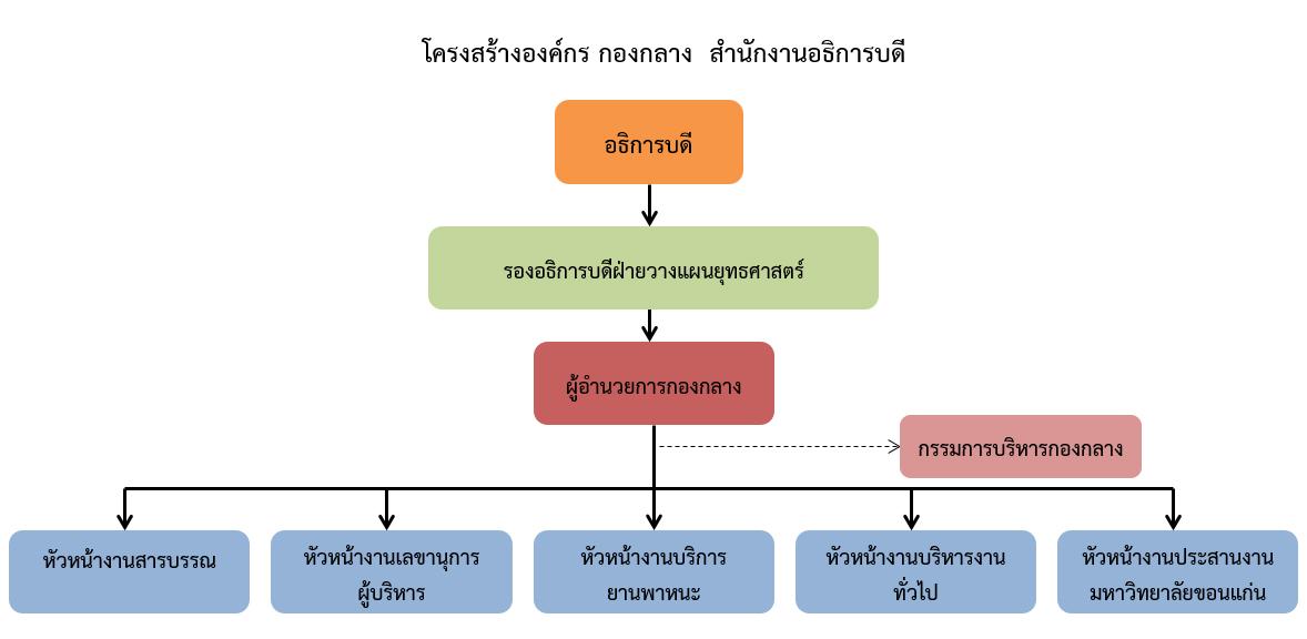 gad_tree